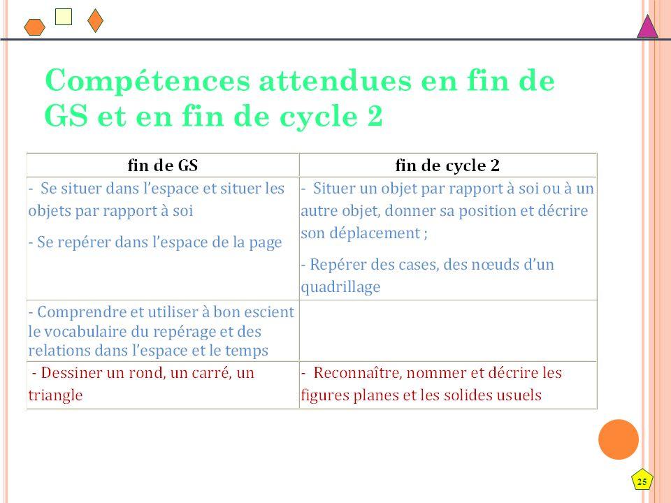 25 Compétences attendues en fin de GS et en fin de cycle 2