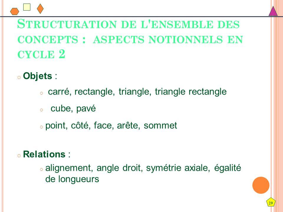 29 S TRUCTURATION DE L ' ENSEMBLE DES CONCEPTS : ASPECTS NOTIONNELS EN CYCLE 2 o Objets : o carré, rectangle, triangle, triangle rectangle o cube, pav