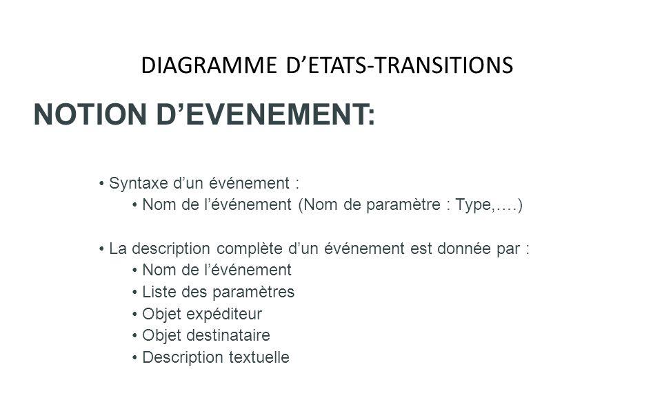 DIAGRAMME DETATS-TRANSITIONS NOTION DEVENEMENT: Syntaxe dun événement : Nom de lévénement (Nom de paramètre : Type,….) La description complète dun évé