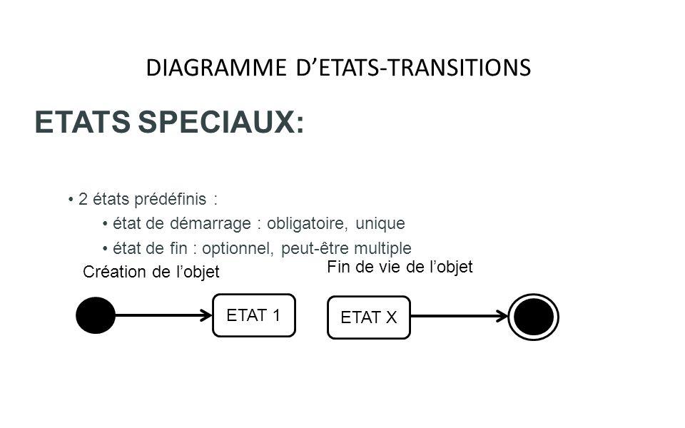 DIAGRAMME DETATS-TRANSITIONS ETATS SPECIAUX: 2 états prédéfinis : état de démarrage : obligatoire, unique état de fin : optionnel, peut-être multiple