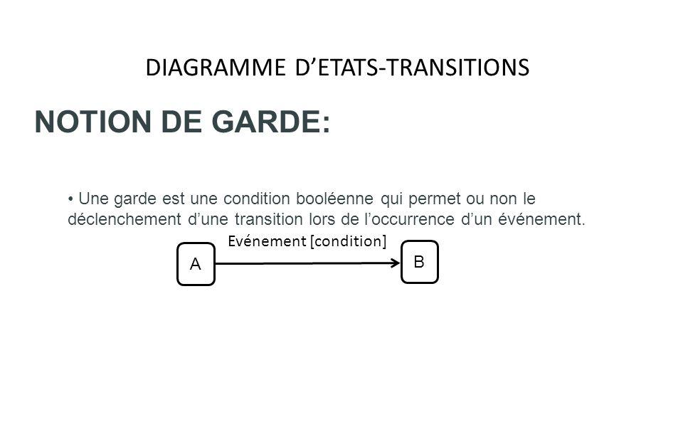 DIAGRAMME DETATS-TRANSITIONS NOTION DE GARDE: Une garde est une condition booléenne qui permet ou non le déclenchement dune transition lors de loccurr