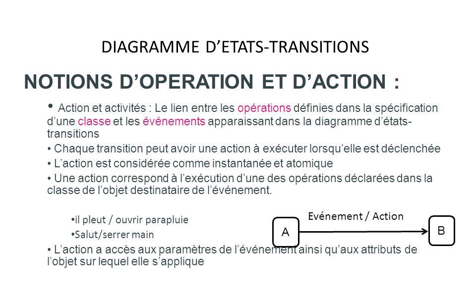 DIAGRAMME DETATS-TRANSITIONS NOTIONS DOPERATION ET DACTION : Action et activités : Le lien entre les opérations définies dans la spécification dune cl