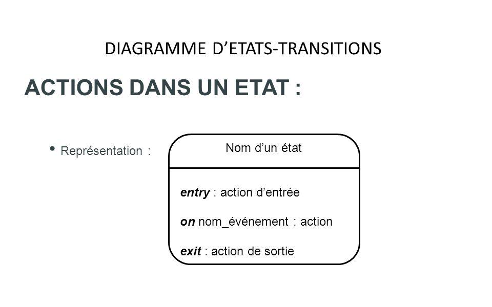 DIAGRAMME DETATS-TRANSITIONS ACTIONS DANS UN ETAT : Représentation : Nom dun état entry : action dentrée on nom_événement : action exit : action de so