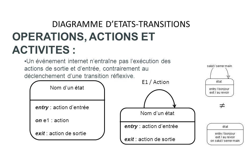 DIAGRAMME DETATS-TRANSITIONS OPERATIONS, ACTIONS ET ACTIVITES : Un événement internet nentraîne pas lexécution des actions de sortie et dentrée, contr