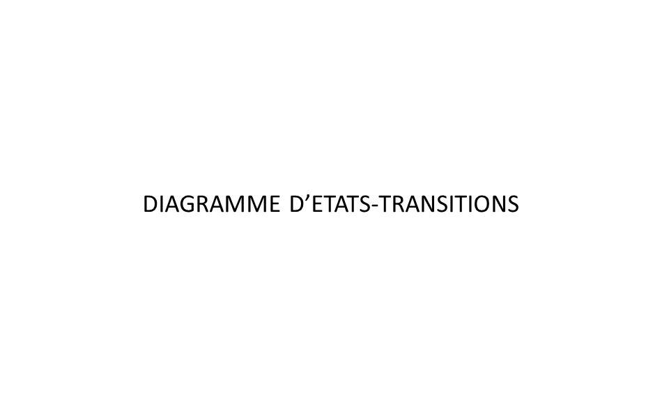 DIAGRAMME DETATS-TRANSITIONS ETATS SPECIAUX: 2 états prédéfinis : état de démarrage : obligatoire, unique état de fin : optionnel, peut-être multiple ETAT 1 ETAT X Création de lobjet Fin de vie de lobjet