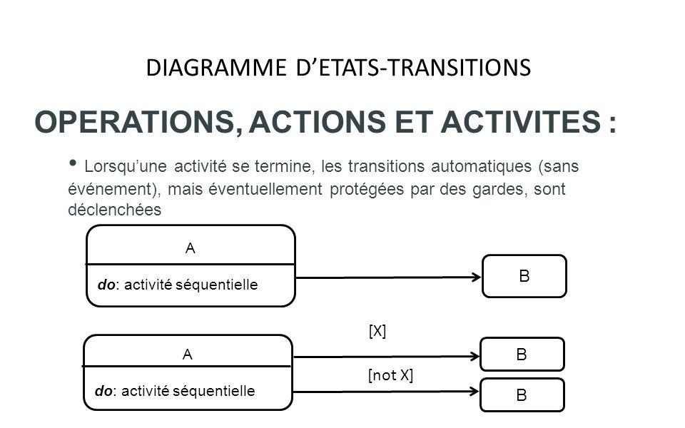 DIAGRAMME DETATS-TRANSITIONS OPERATIONS, ACTIONS ET ACTIVITES : Lorsquune activité se termine, les transitions automatiques (sans événement), mais éve
