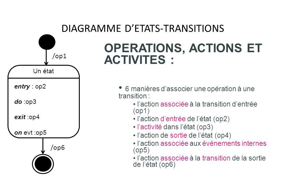 DIAGRAMME DETATS-TRANSITIONS OPERATIONS, ACTIONS ET ACTIVITES : 6 manières dassocier une opération à une transition : laction associée à la transition