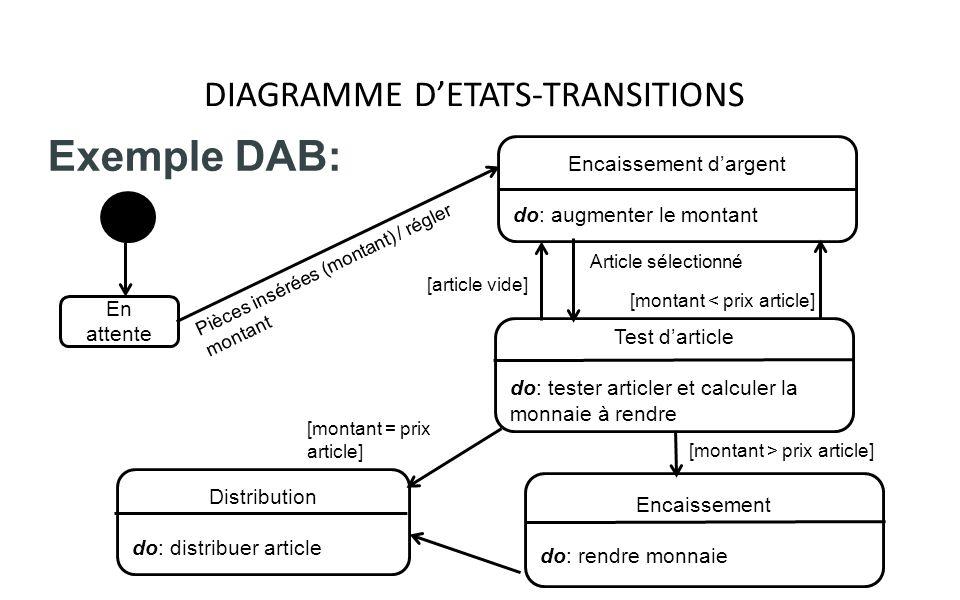 DIAGRAMME DETATS-TRANSITIONS Exemple DAB: Distribution do: distribuer article En attente Pièces insérées (montant) / régler montant [montant = prix ar