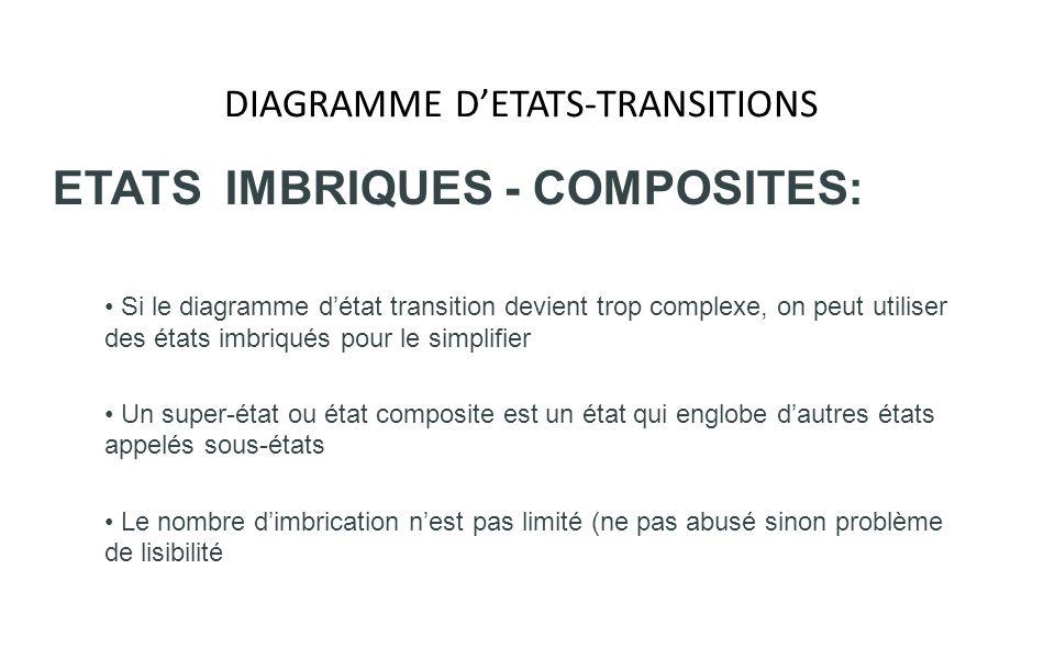 DIAGRAMME DETATS-TRANSITIONS ETATS IMBRIQUES - COMPOSITES: Si le diagramme détat transition devient trop complexe, on peut utiliser des états imbriqué