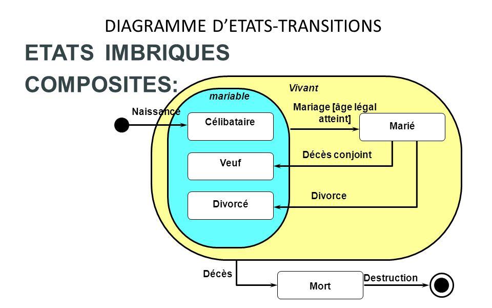 DIAGRAMME DETATS-TRANSITIONS ETATS IMBRIQUES COMPOSITES: Naissance Mariage [âge légal atteint] Décès conjoint Divorce Mort Décès Destruction Célibatai
