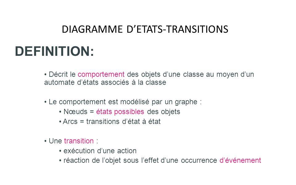 DEFINITION: Décrit le comportement des objets dune classe au moyen dun automate détats associés à la classe Le comportement est modélisé par un graphe