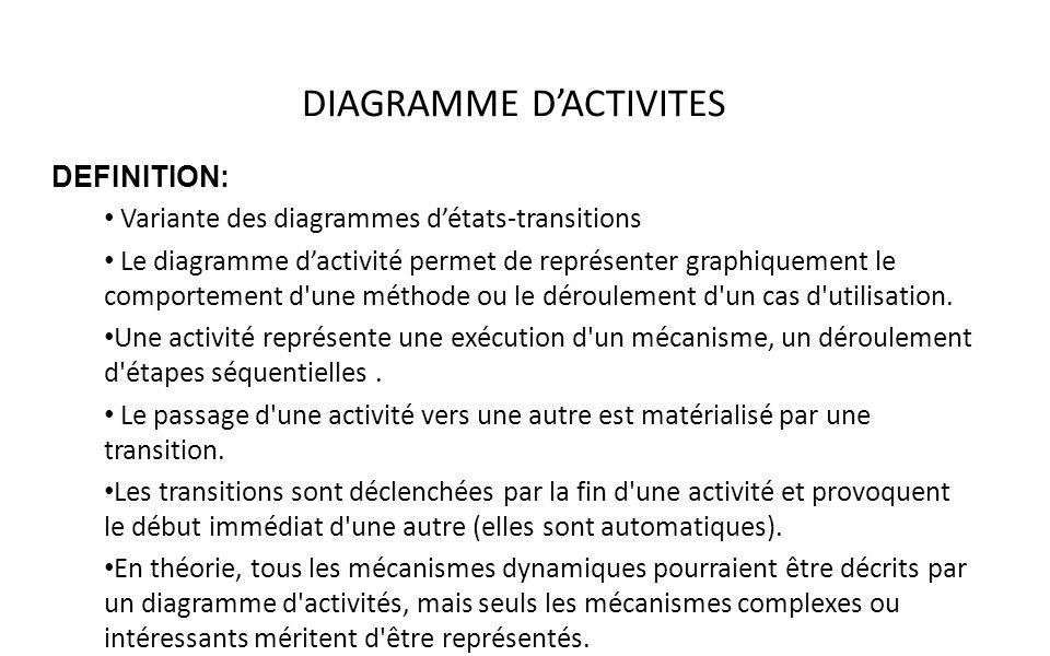 DEFINITION: Variante des diagrammes détats-transitions Le diagramme dactivité permet de représenter graphiquement le comportement d'une méthode ou le