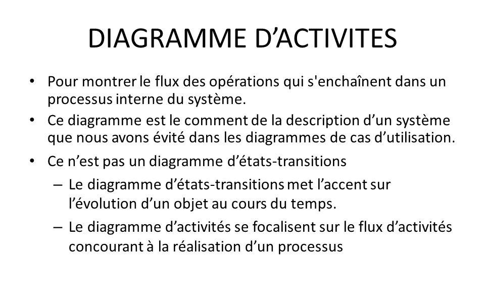 DIAGRAMME DACTIVITES Pour montrer le flux des opérations qui s'enchaînent dans un processus interne du système. Ce diagramme est le comment de la desc