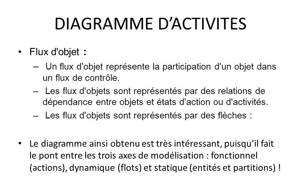 DIAGRAMME DACTIVITES Flux d'objet : – Un flux d'objet représente la participation d'un objet dans un flux de contrôle. – Les flux d'objets sont représ