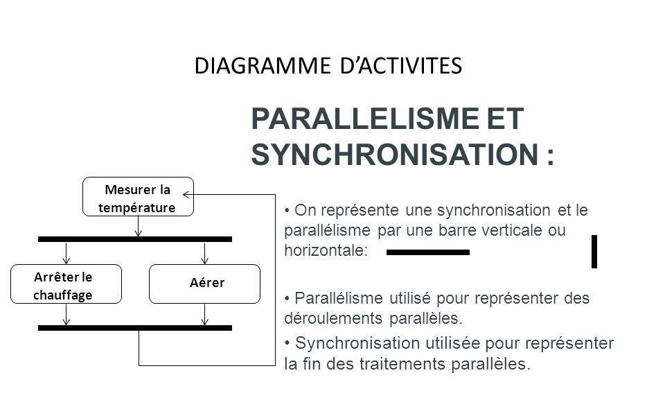 DIAGRAMME DACTIVITES PARALLELISME ET SYNCHRONISATION : On représente une synchronisation et le parallélisme par une barre verticale ou horizontale: Pa