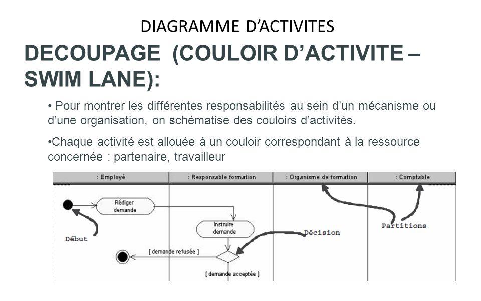 DIAGRAMME DACTIVITES DECOUPAGE (COULOIR DACTIVITE – SWIM LANE): Pour montrer les différentes responsabilités au sein dun mécanisme ou dune organisatio