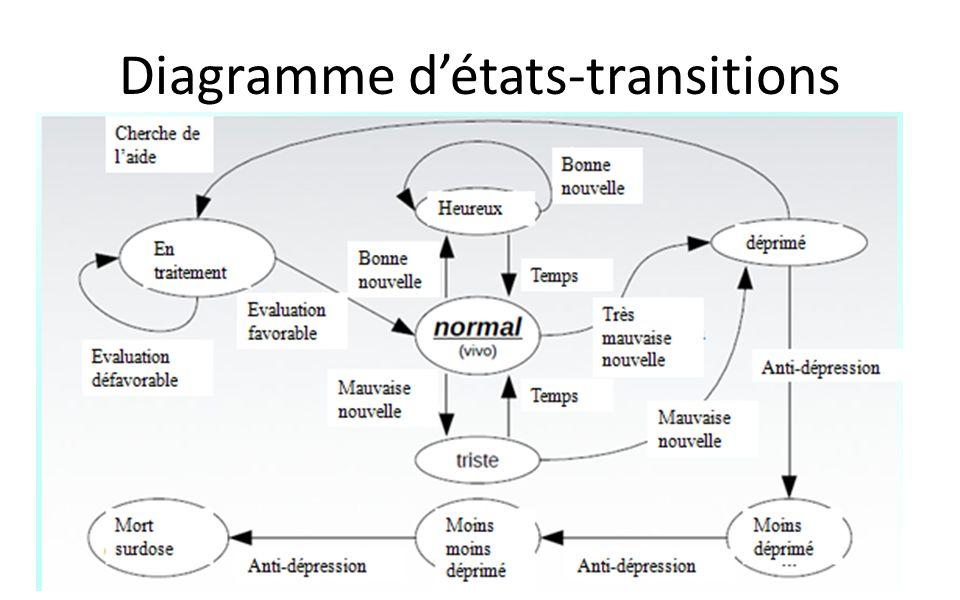 DIAGRAMME DETATS-TRANSITIONS ETATS IMBRIQUES - COMPOSITES: Si le diagramme détat transition devient trop complexe, on peut utiliser des états imbriqués pour le simplifier Un super-état ou état composite est un état qui englobe dautres états appelés sous-états Le nombre dimbrication nest pas limité (ne pas abusé sinon problème de lisibilité