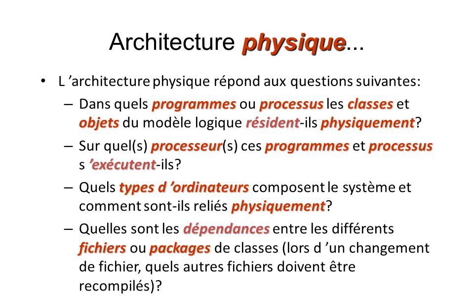 physique Architecture physique... L architecture physique répond aux questions suivantes: programmesprocessusclasses objetsrésidentphysiquement – Dans