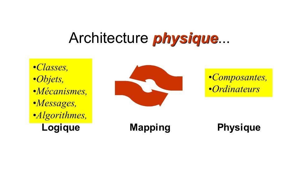 physique Architecture physique... Mapping Composantes, Ordinateurs Physique Classes, Objets, Mécanismes, Messages, Algorithmes, Logique