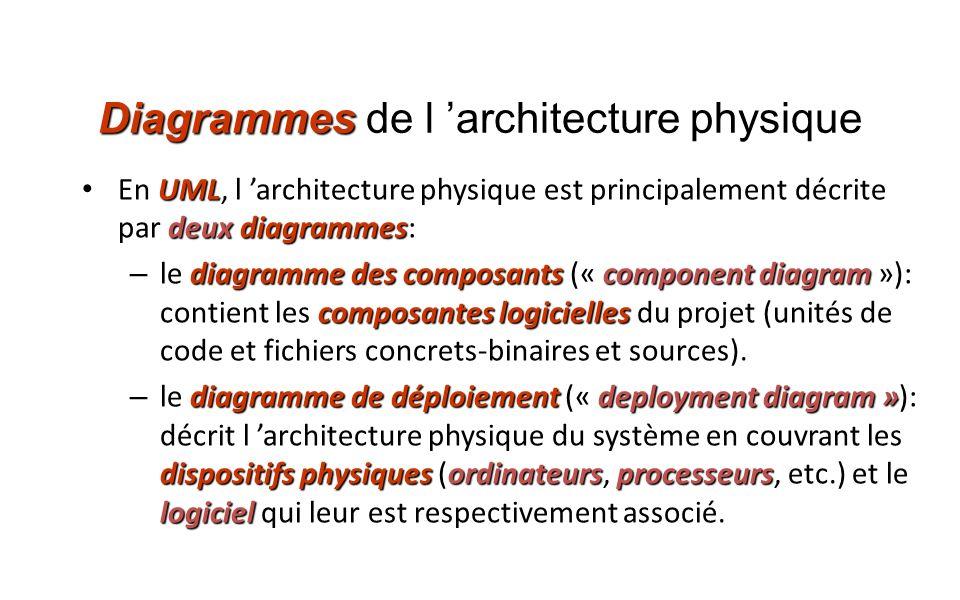 Diagrammes Diagrammes de l architecture physique UML deuxdiagrammes En UML, l architecture physique est principalement décrite par deux diagrammes: di