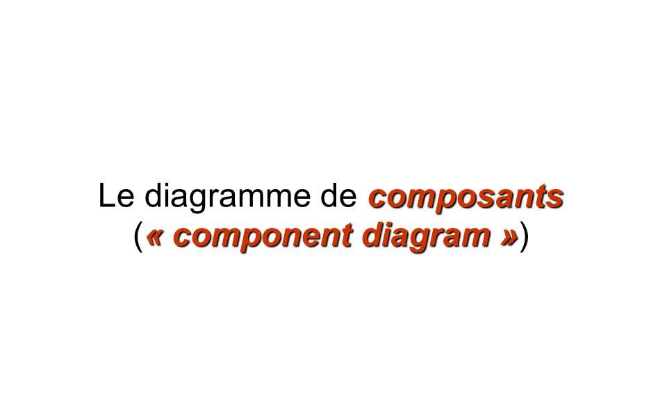 composants « component diagram » Le diagramme de composants (« component diagram »)