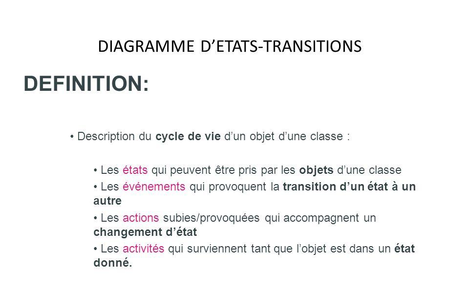 DIAGRAMME DETATS-TRANSITIONS NOTIONS DOPERATION ET DACTION : Action et activités : Le lien entre les opérations définies dans la spécification dune classe et les événements apparaissant dans la diagramme détats- transitions Chaque transition peut avoir une action à exécuter lorsquelle est déclenchée Laction est considérée comme instantanée et atomique Une action correspond à lexécution dune des opérations déclarées dans la classe de lobjet destinataire de lévénement.