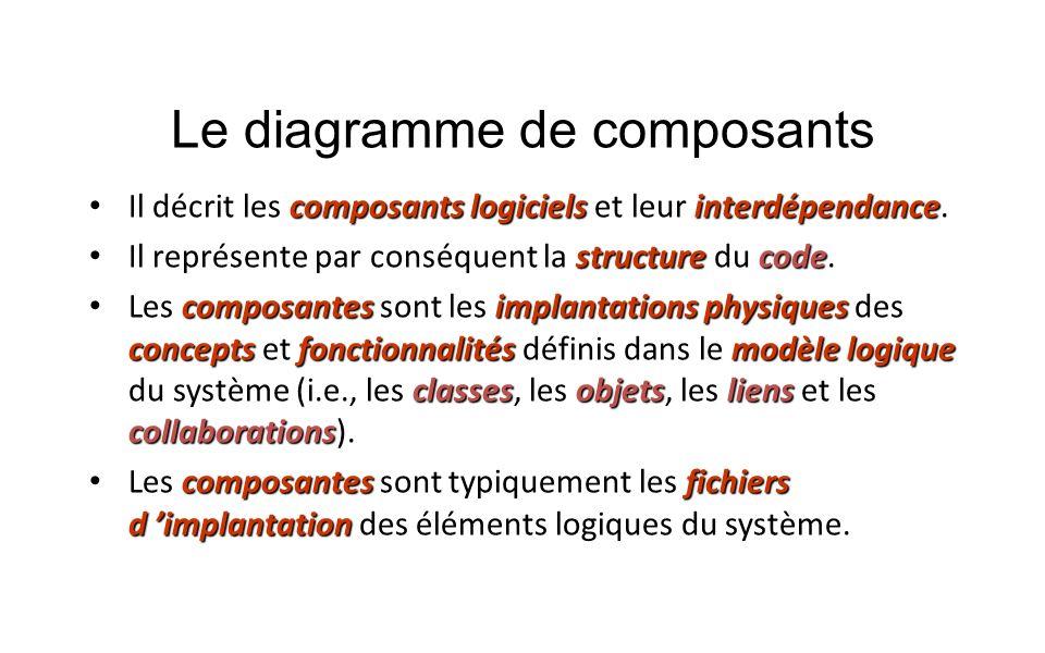 Le diagramme de composants composants logicielsinterdépendance Il décrit les composants logiciels et leur interdépendance. structurecode Il représente