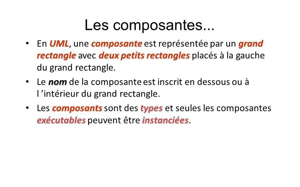 Les composantes... UMLcomposantegrand rectangledeux petits rectangles En UML, une composante est représentée par un grand rectangle avec deux petits r