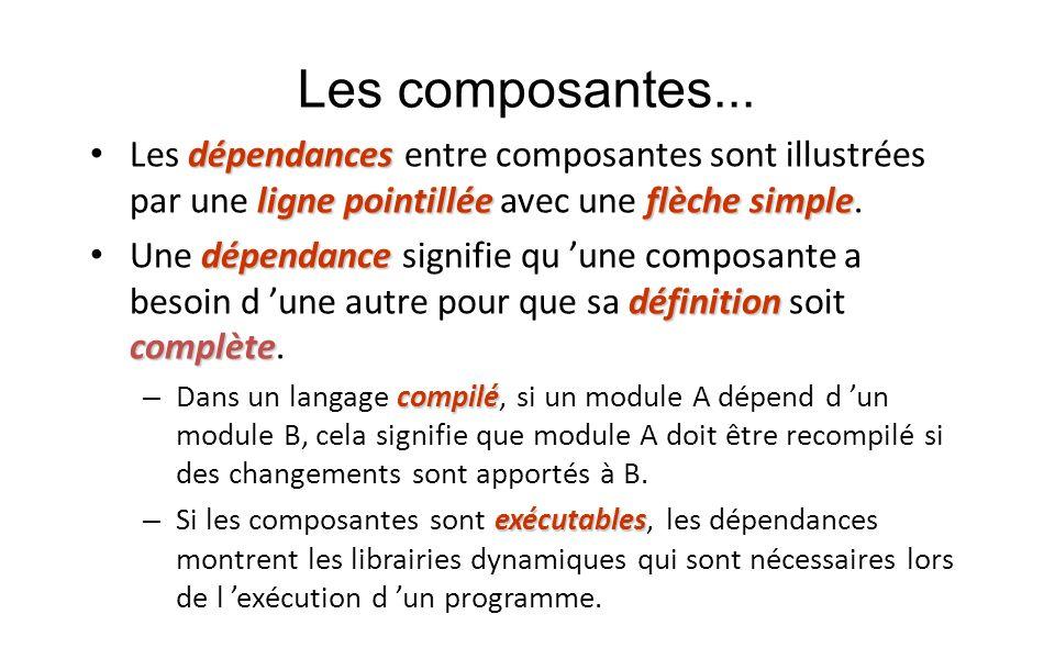 Les composantes... dépendances ligne pointilléeflèche simple Les dépendances entre composantes sont illustrées par une ligne pointillée avec une flèch