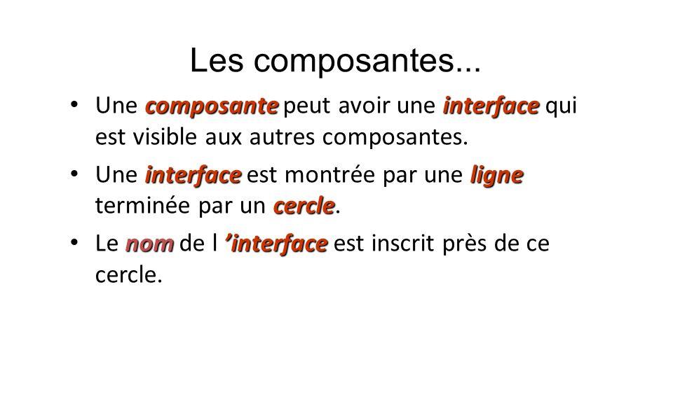 Les composantes... composanteinterface Une composante peut avoir une interface qui est visible aux autres composantes. interfaceligne cercle Une inter