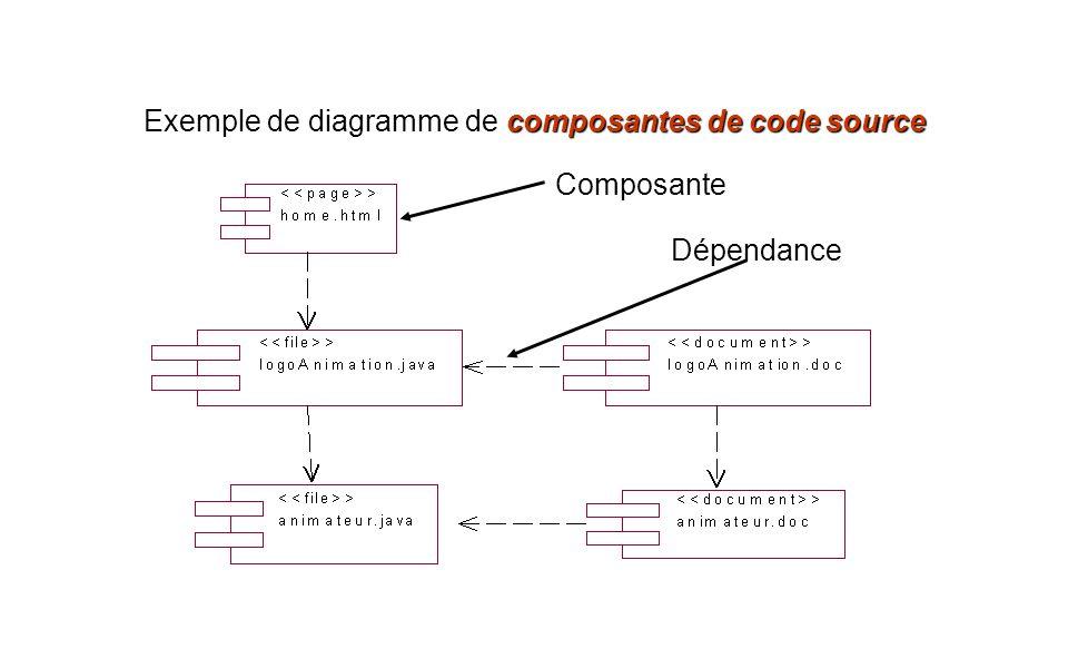 composantes de code source Exemple de diagramme de composantes de code source Composante Dépendance