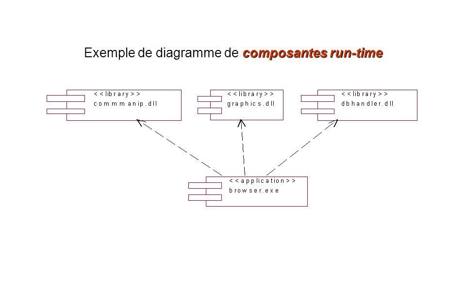 composantes run-time Exemple de diagramme de composantes run-time