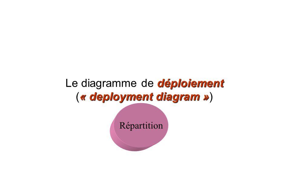 déploiement « deployment diagram » Le diagramme de déploiement (« deployment diagram ») Répartition