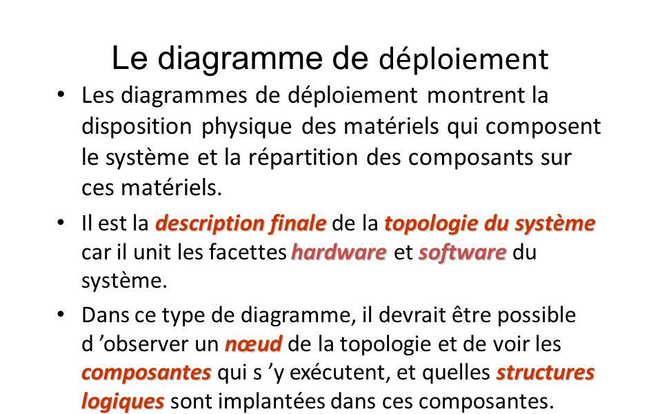 Le diagramme de déploiement Les diagrammes de déploiement montrent la disposition physique des matériels qui composent le système et la répartition de