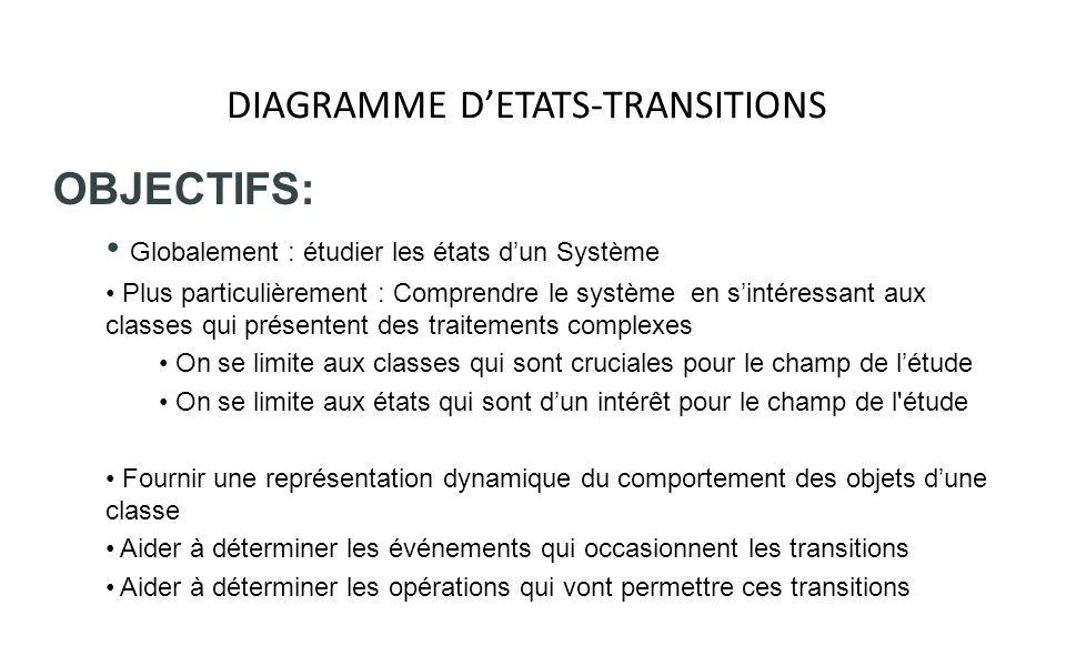 DIAGRAMME DETATS-TRANSITIONS NOTION DETAT: Un état = étape dans le cycle de vie dun objet Chaque objet possède à un instant donné un état particulier Chaque état est identifié par un nom.