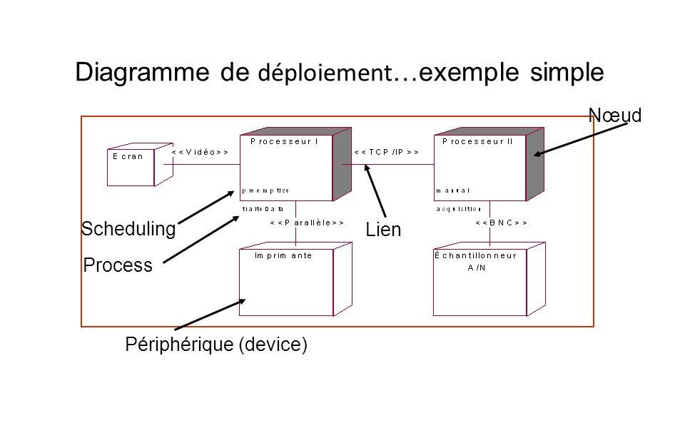 Diagramme de déploiement …exemple simple Nœud Lien Périphérique (device) Process Scheduling
