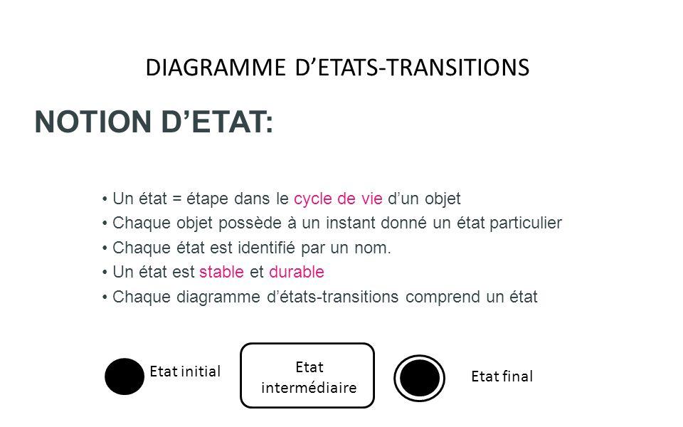 DIAGRAMME DETATS-TRANSITIONS NOTION DETAT: Un état = étape dans le cycle de vie dun objet Chaque objet possède à un instant donné un état particulier