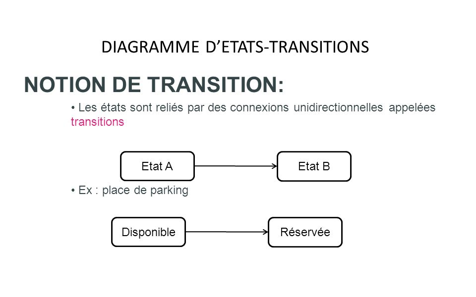 DIAGRAMME DETATS-TRANSITIONS NOTION DEVENEMENT: Un événement correspond à loccurrence dune situation donnée dans le domaine étudié Un événement est une information instantanée qui doit être traitée à linstant où il se produit Etat A Etat B événement