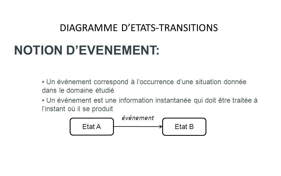 DIAGRAMME DETATS-TRANSITIONS NOTION DEVENEMENT: Un événement correspond à loccurrence dune situation donnée dans le domaine étudié Un événement est un