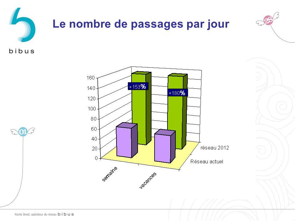 Le nombre de passages par jour