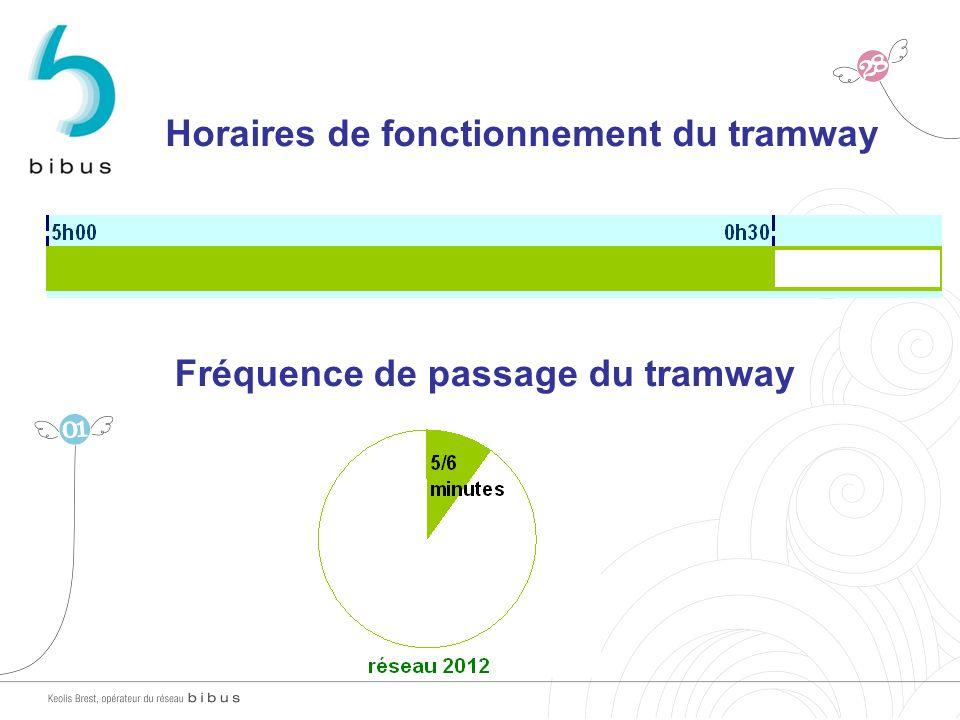 Horaires de fonctionnement du tramway Fréquence de passage du tramway