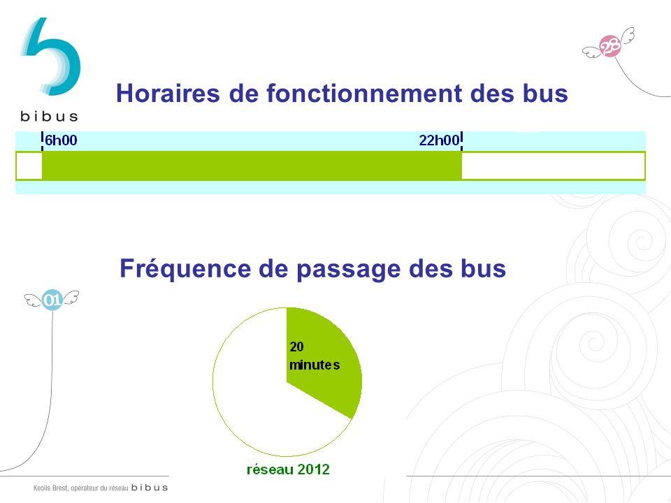 Horaires de fonctionnement des bus Fréquence de passage des bus