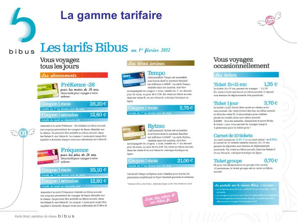 Réseau 2012 Projet de desserte du Technopôle La gamme tarifaire