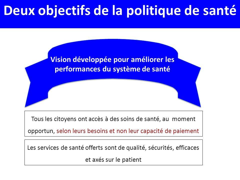 Vision développée pour améliorer les performances du système de santé Deux objectifs de la politique de santé Tous les citoyens ont accès à des soins de santé, au moment opportun, selon leurs besoins et non leur capacité de paiement Les services de santé offerts sont de qualité, sécurités, efficaces et axés sur le patient