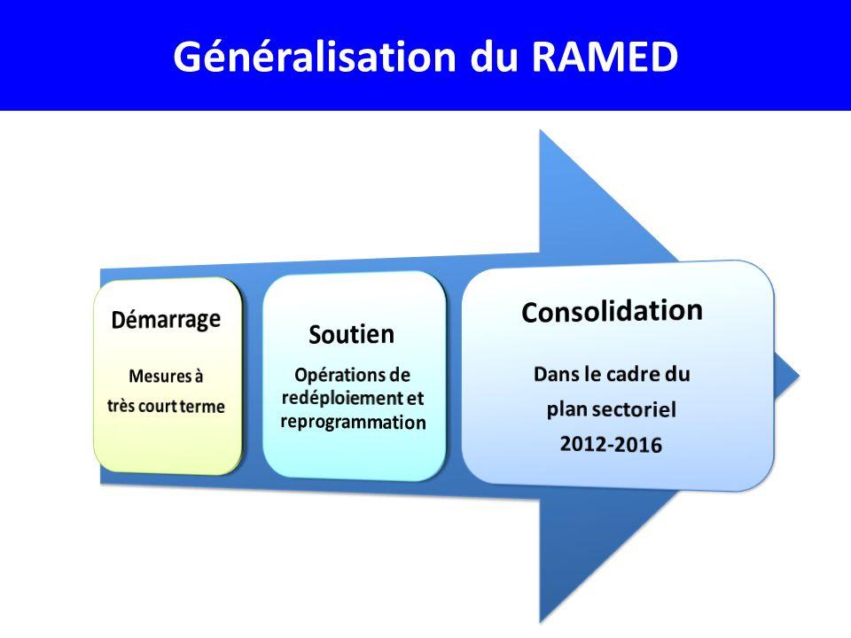 Généralisation du RAMED
