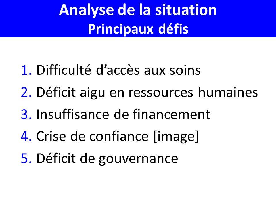Analyse de la situation Principaux défis 1.Difficulté daccès aux soins 2.Déficit aigu en ressources humaines 3.Insuffisance de financement 4.Crise de confiance [image] 5.Déficit de gouvernance