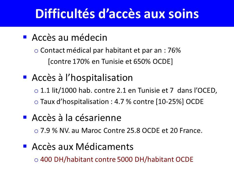 Difficultés daccès aux soins Accès au médecin o Contact médical par habitant et par an : 76% [contre 170% en Tunisie et 650% OCDE] Accès à lhospitalisation o 1.1 lit/1000 hab.