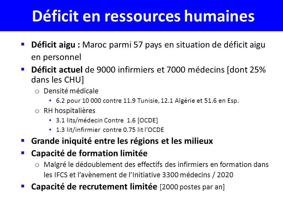 Déficit en ressources humaines Déficit aigu : Maroc parmi 57 pays en situation de déficit aigu en personnel Déficit actuel de 9000 infirmiers et 7000 médecins [dont 25% dans les CHU] o Densité médicale 6.2 pour 10 000 contre 11.9 Tunisie, 12.1 Algérie et 51.6 en Esp.