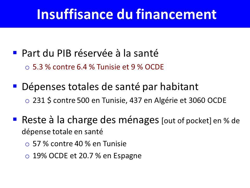 Insuffisance du financement Part du PIB réservée à la santé o 5.3 % contre 6.4 % Tunisie et 9 % OCDE Dépenses totales de santé par habitant o 231 $ contre 500 en Tunisie, 437 en Algérie et 3060 OCDE Reste à la charge des ménages [out of pocket] en % de dépense totale en santé o 57 % contre 40 % en Tunisie o 19% OCDE et 20.7 % en Espagne