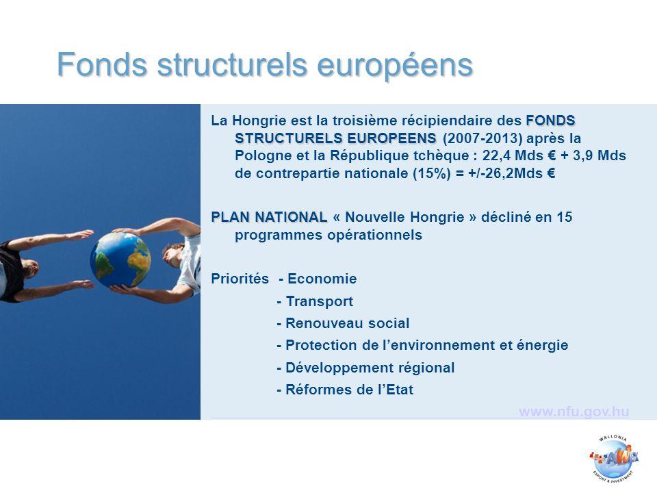 FONDS STRUCTURELS EUROPEENS La Hongrie est la troisième récipiendaire des FONDS STRUCTURELS EUROPEENS (2007-2013) après la Pologne et la République tchèque : 22,4 Mds + 3,9 Mds de contrepartie nationale (15%) = +/-26,2Mds PLAN NATIONAL PLAN NATIONAL « Nouvelle Hongrie » décliné en 15 programmes opérationnels Priorités - Economie - Transport - Renouveau social - Protection de lenvironnement et énergie - Développement régional - Réformes de lEtat www.nfu.gov.hu Fonds structurels européens